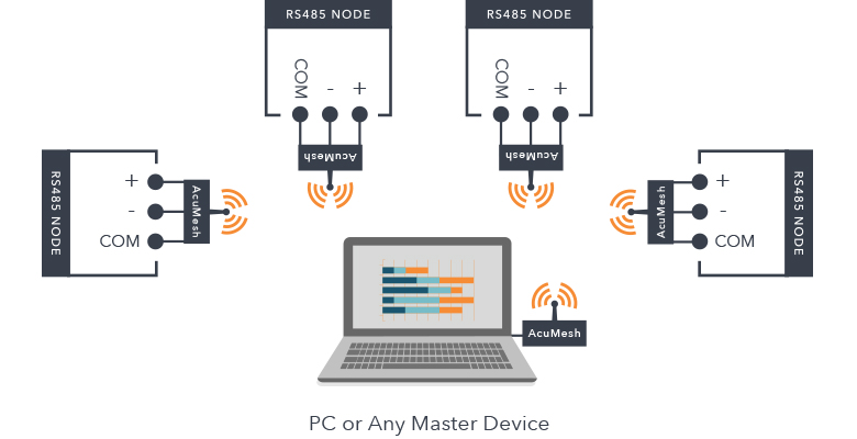 AcuMesh Mesh Network Configuration